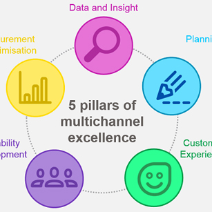 5-pillars-multichannel-excellence